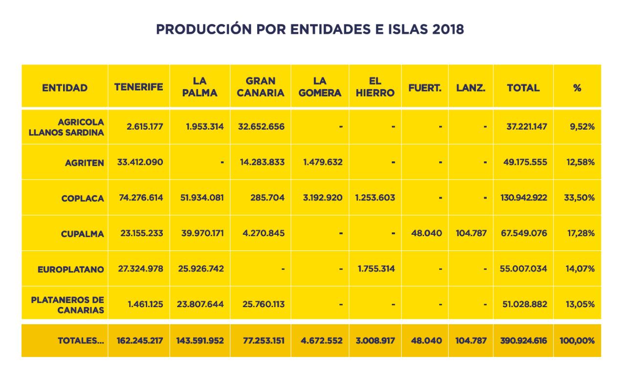 estadísticas producción 2018